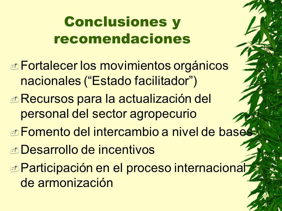 Fortalecer los movimientos orgánicos nacionales (Estado facilitador) Recursos para la actualización del personal del sector agropecurio Fomento del in