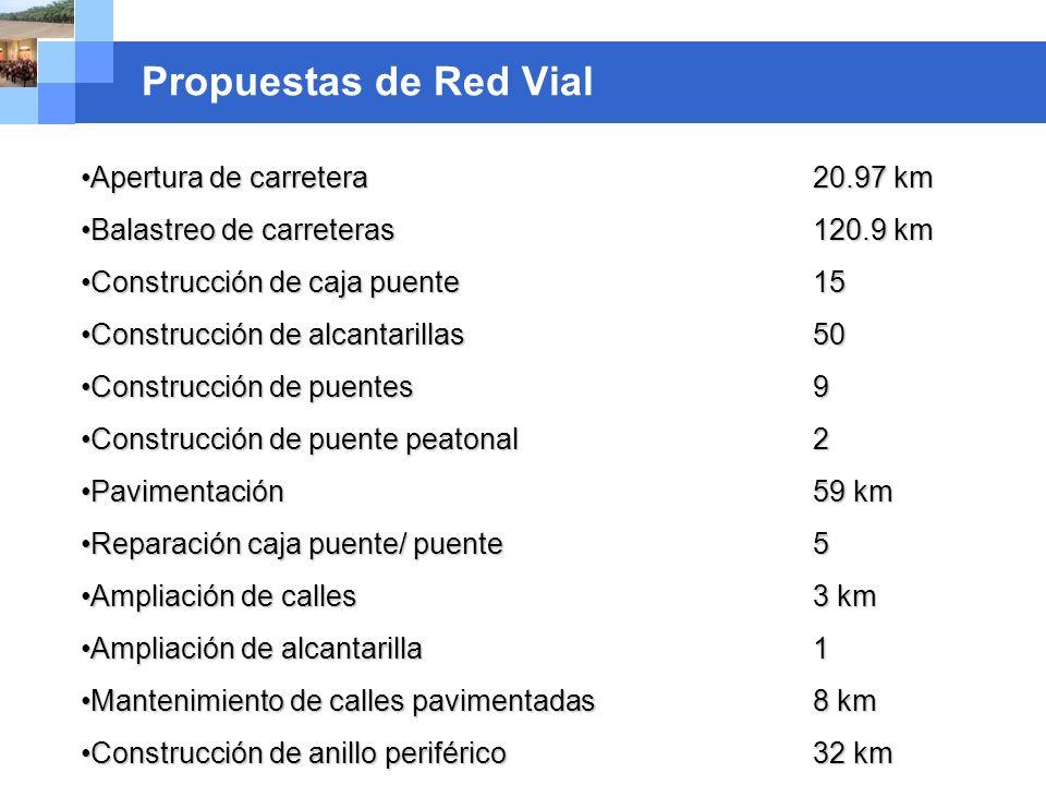 Company name Propuestas de Red Vial Apertura de carretera20.97 kmApertura de carretera20.97 km Balastreo de carreteras 120.9 kmBalastreo de carreteras