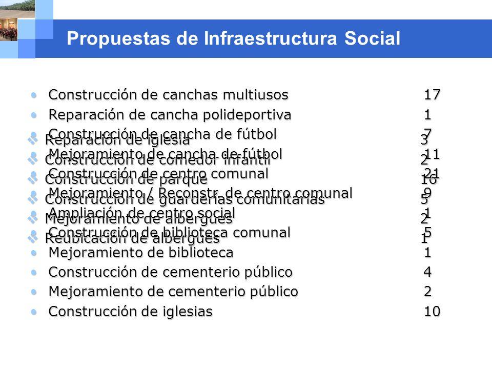Company name Propuestas de Infraestructura Social Reparación de iglesia 3 Reparación de iglesia 3 Construcción de comedor infantil 2 Construcción de c