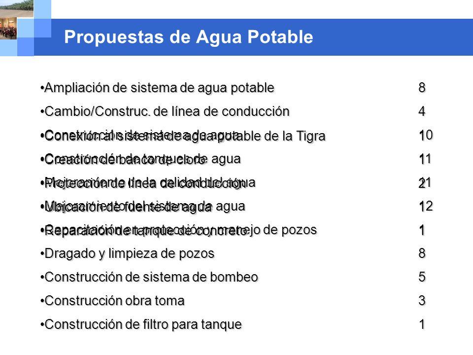 Company name Propuestas de Agua Potable Ampliación de sistema de agua potable 8Ampliación de sistema de agua potable 8 Cambio/Construc. de línea de co