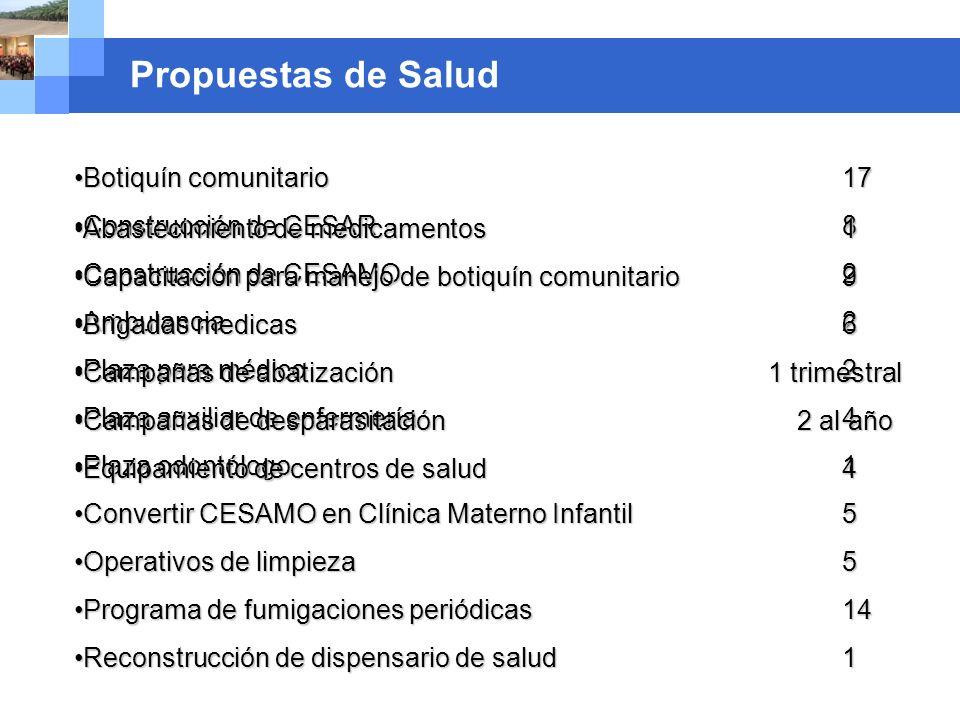 Company name Propuestas de Salud Botiquín comunitario 17Botiquín comunitario 17 Construcción de CESAR 8Construcción de CESAR 8 Construcción de CESAMO
