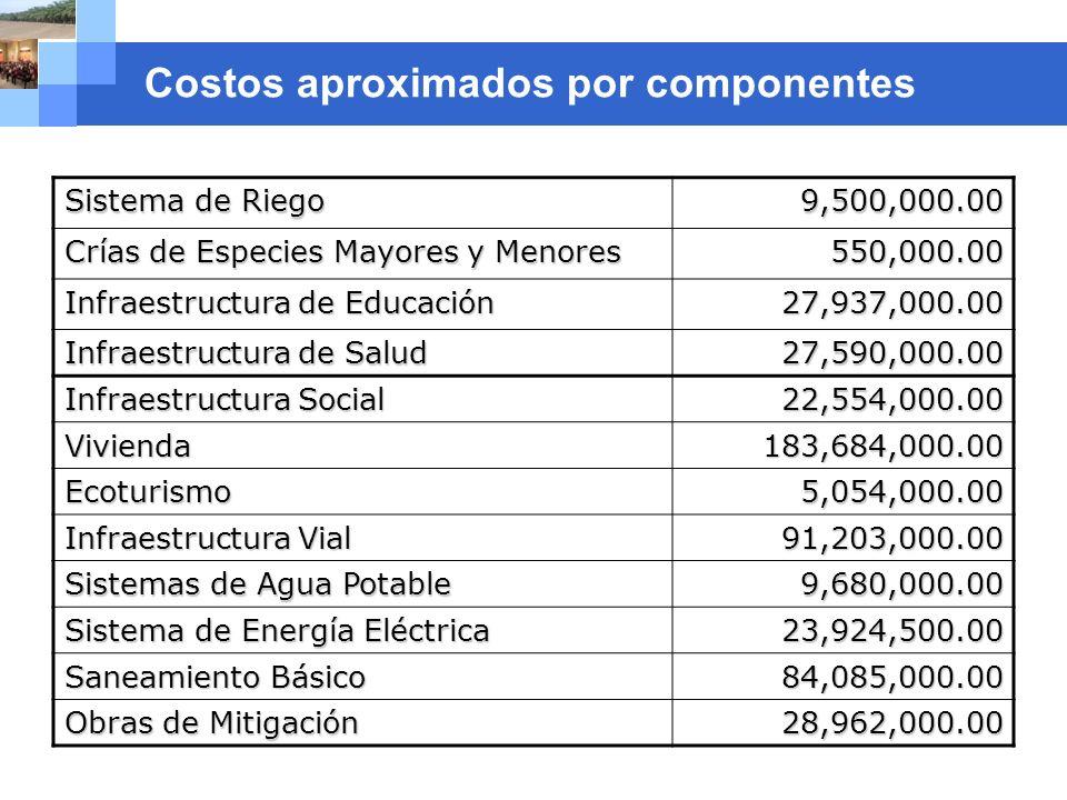 Company name Costos aproximados por componentes Sistema de Riego 9,500,000.00 Crías de Especies Mayores y Menores 550,000.00 Infraestructura de Educac