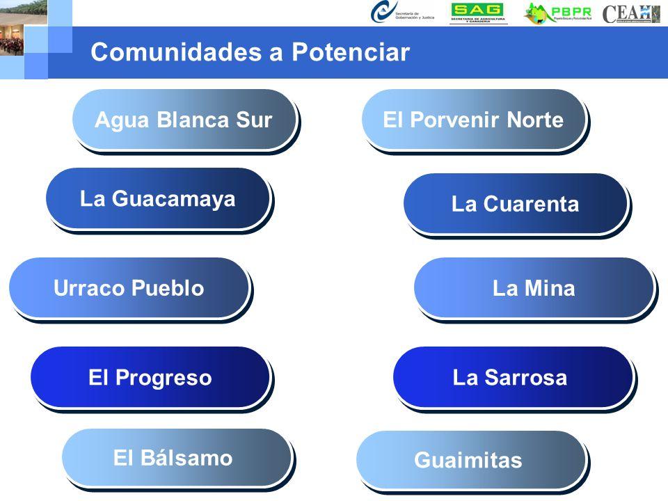 Company name www.themegallery.com Comunidades a Potenciar El Progreso Agua Blanca Sur Urraco Pueblo La Guacamaya El Bálsamo La Sarrosa El Porvenir Nor
