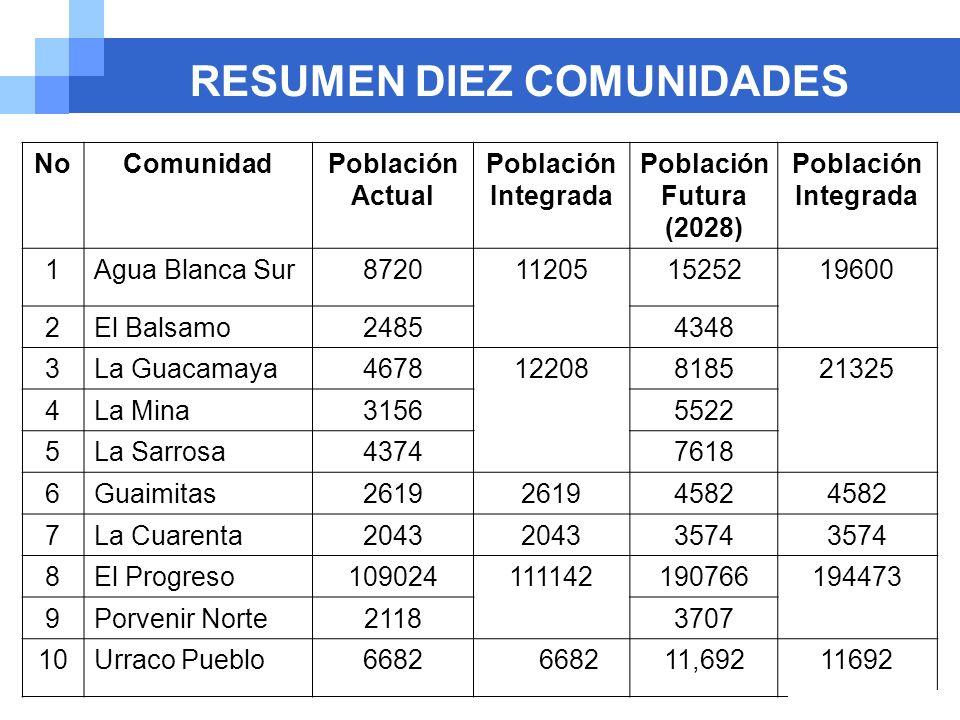Company name RESUMEN DIEZ COMUNIDADES NoComunidadPoblación Actual Población Integrada Población Futura (2028) Población Integrada 1Agua Blanca Sur8720