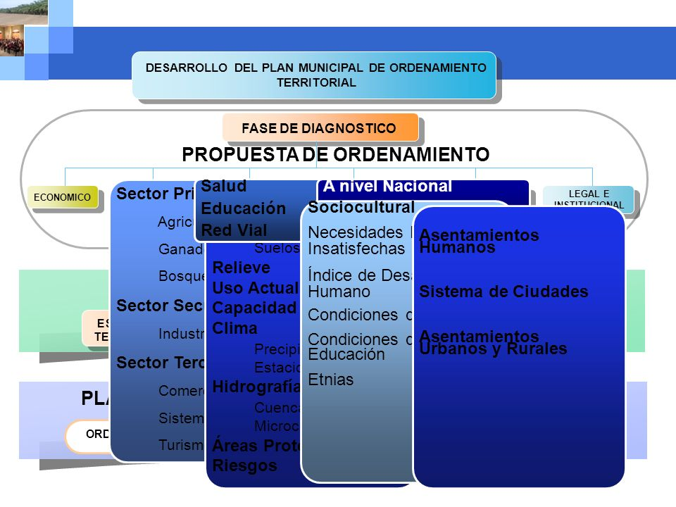 Company name DESARROLLO DEL PLAN MUNICIPAL DE ORDENAMIENTO TERRITORIAL PROPUESTA DE ORDENAMIENTO FASE DE DIAGNOSTICO ECONOMICO BIOFISICO Y AMBIENTAL S