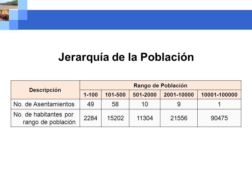 Company name Descripción Rango de Población 1-100 101-500501-20002001-1000010001-100000 No. de Asentamientos49581091 No. de habitantes por rango de po