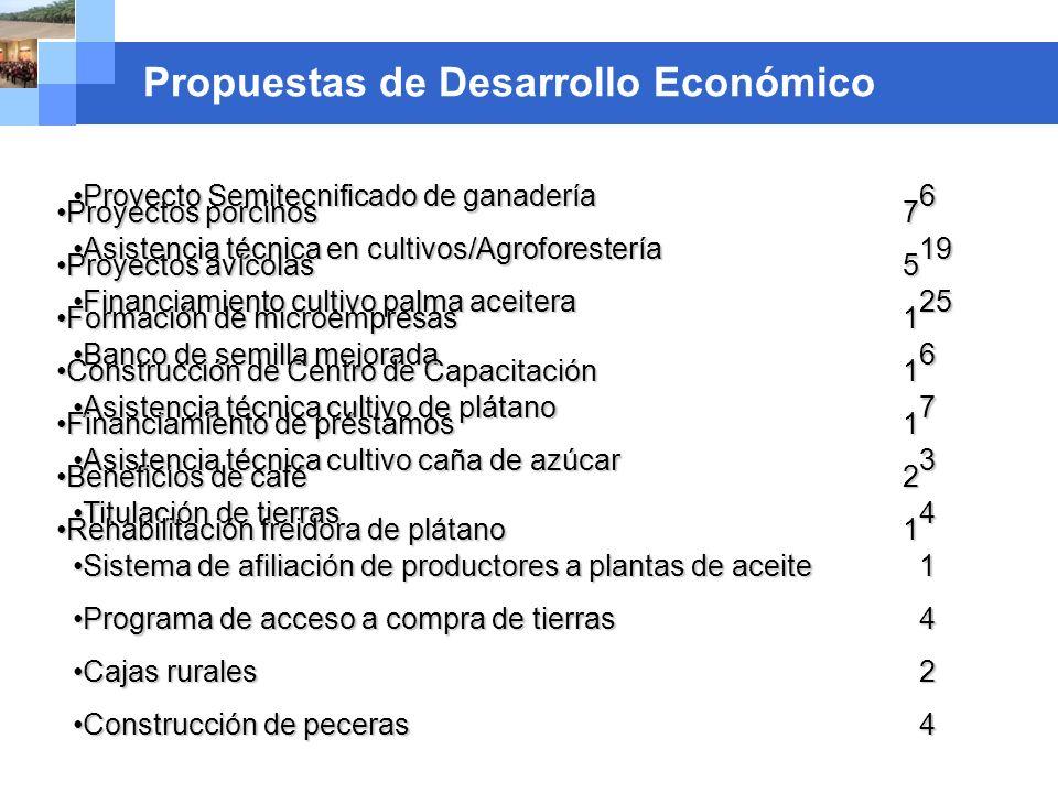 Company name Propuestas de Red de Riego Construcción de Sistemas de Riego 9 proyectos, 950 mz