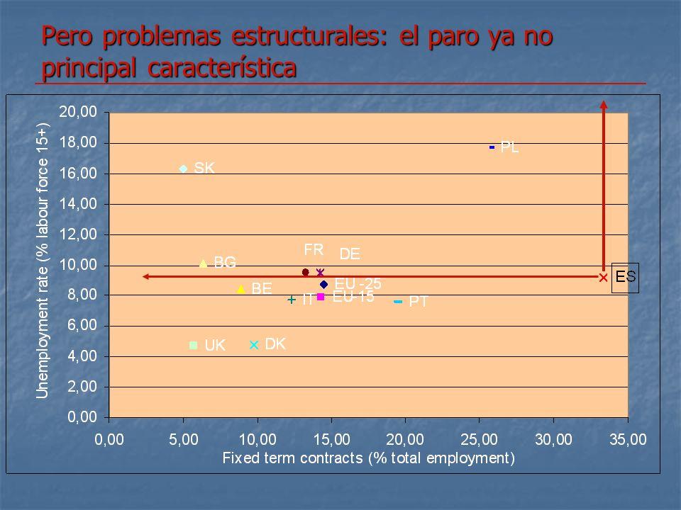 Pero problemas estructurales: el paro ya no principal característica