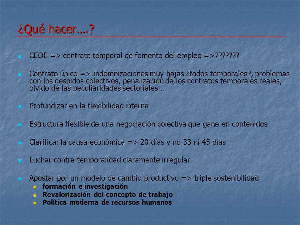 ¿Qué hacer…..CEOE => contrato temporal de fomento del empleo =>??????.