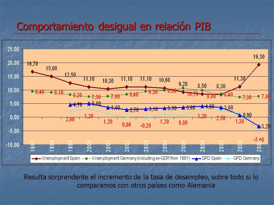 Un poco de historia: la crisis de los ochenta A la crisis económica derivada de la subida de los costes energéticos La llegada de la generación del baby-boom La salida masiva de ocupados del campo al sector servicios La llegada y la reincorporación masiva de la mujer al mercado de trabajo Altísima Tasa de desempleo España