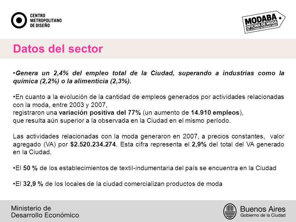 Datos del sector Genera un 2,4% del empleo total de la Ciudad, superando a industrias como la química (2,2%) o la alimenticia (2,3%).