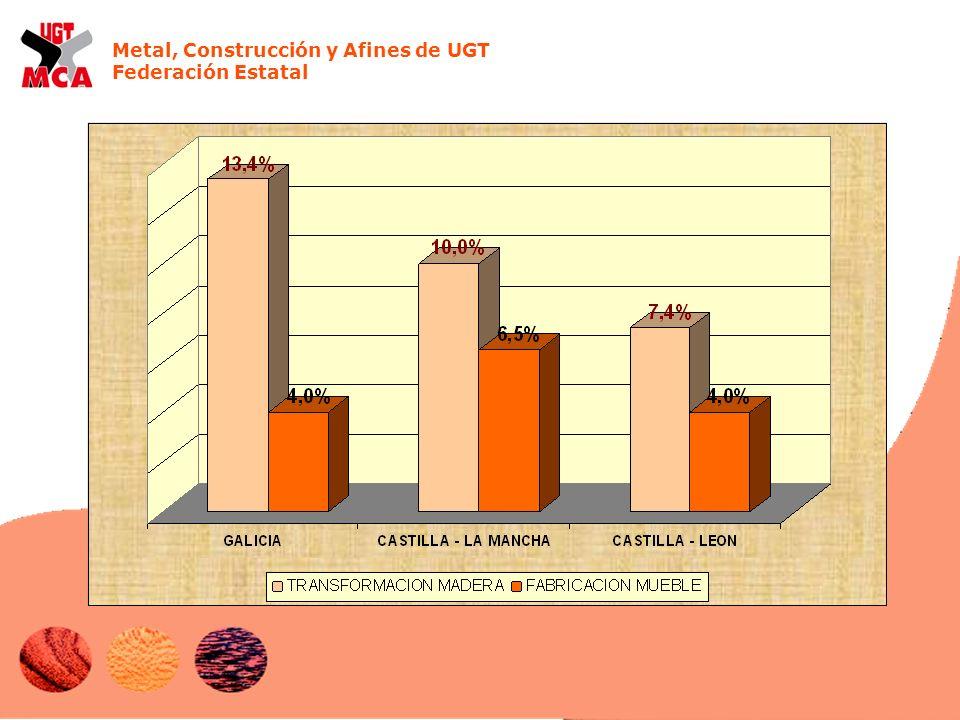 Metal, Construcción y Afines de UGT Federación Estatal
