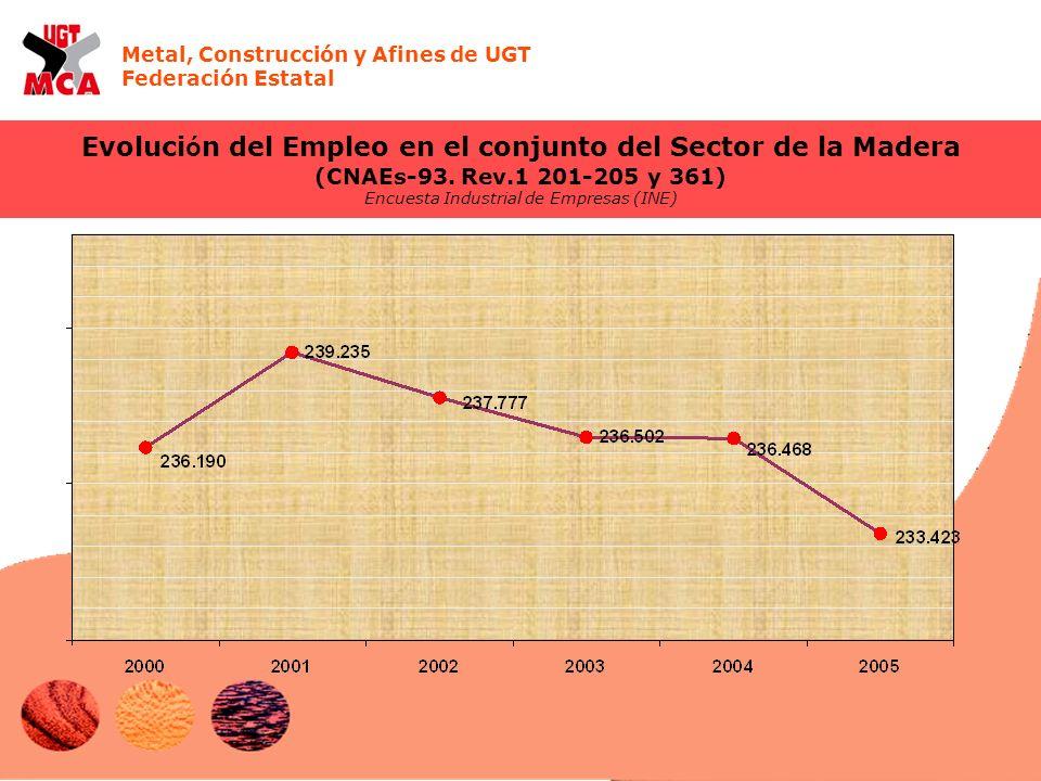 Metal, Construcción y Afines de UGT Federación Estatal Evoluci ó n del Empleo en el conjunto del Sector de la Madera (CNAEs-93. Rev.1 201-205 y 361) E