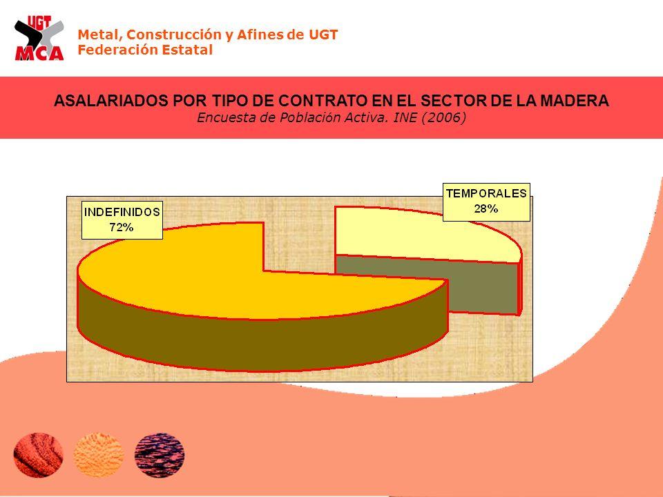 Metal, Construcción y Afines de UGT Federación Estatal ASALARIADOS POR TIPO DE CONTRATO EN EL SECTOR DE LA MADERA Encuesta de Poblaci ó n Activa. INE