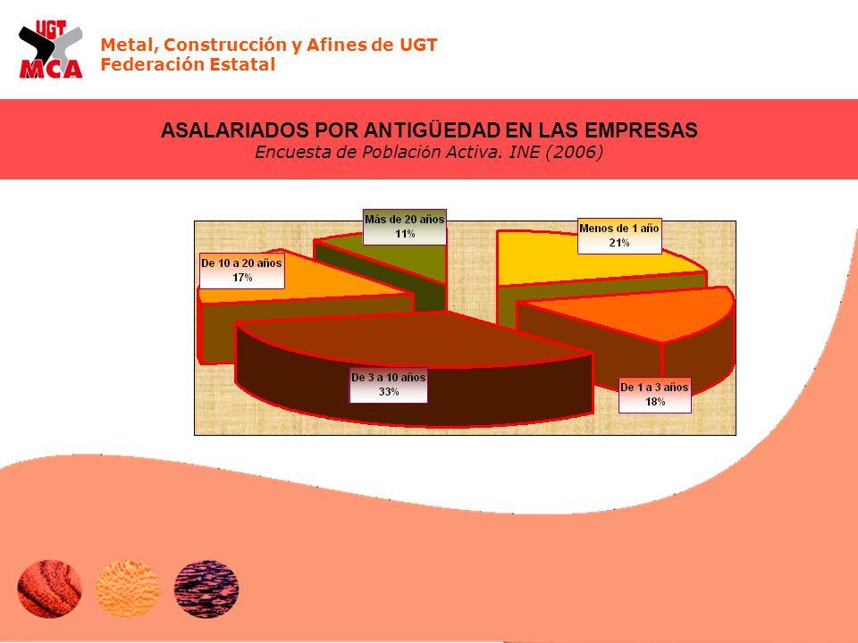 Metal, Construcción y Afines de UGT Federación Estatal ASALARIADOS POR ANTIGÜEDAD EN LAS EMPRESAS Encuesta de Poblaci ó n Activa. INE (2006)