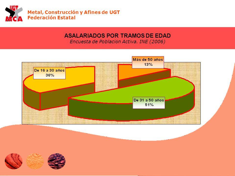 Metal, Construcción y Afines de UGT Federación Estatal ASALARIADOS POR TRAMOS DE EDAD Encuesta de Poblaci ó n Activa. INE (2006)