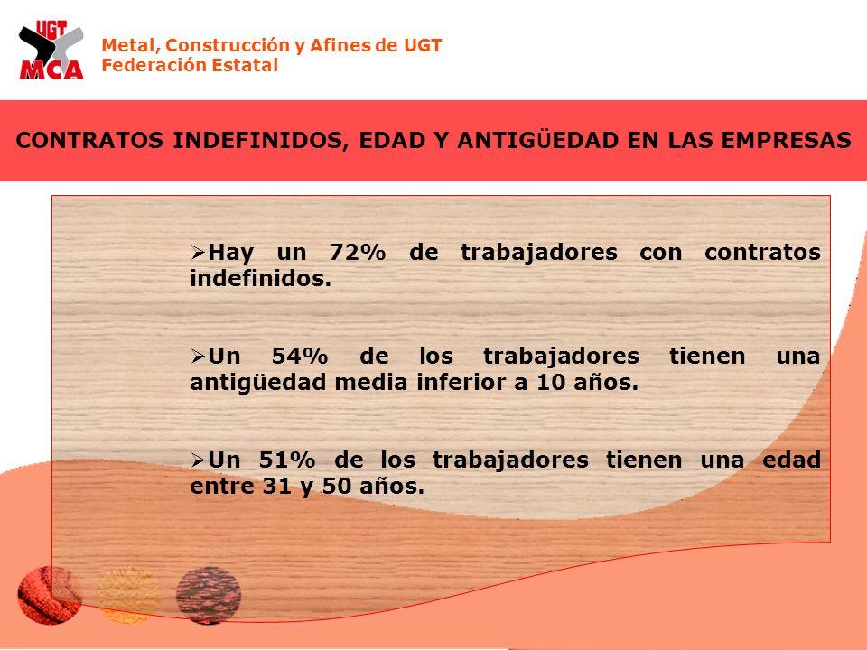 Metal, Construcción y Afines de UGT Federación Estatal CONTRATOS INDEFINIDOS, EDAD Y ANTIG Ü EDAD EN LAS EMPRESAS Hay un 72% de trabajadores con contratos indefinidos.