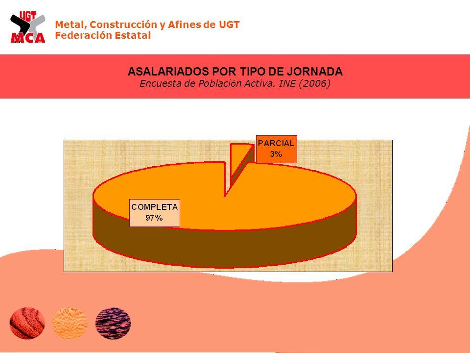 Metal, Construcción y Afines de UGT Federación Estatal ASALARIADOS POR TIPO DE JORNADA Encuesta de Poblaci ó n Activa.
