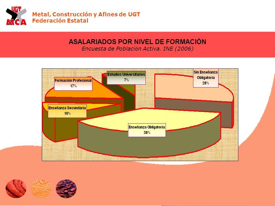 Metal, Construcción y Afines de UGT Federación Estatal ASALARIADOS POR NIVEL DE FORMACIÓN Encuesta de Poblaci ó n Activa.