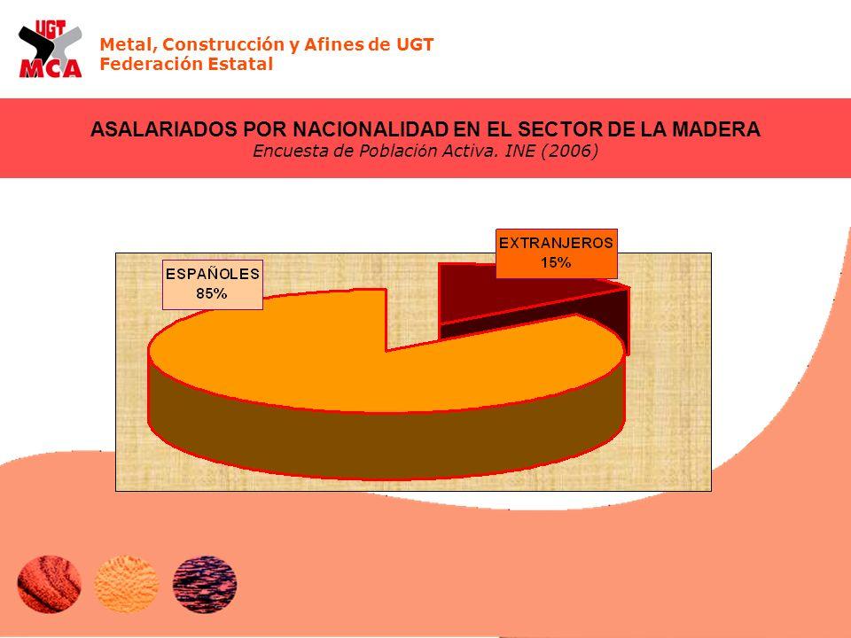Metal, Construcción y Afines de UGT Federación Estatal ASALARIADOS POR NACIONALIDAD EN EL SECTOR DE LA MADERA Encuesta de Poblaci ó n Activa. INE (200