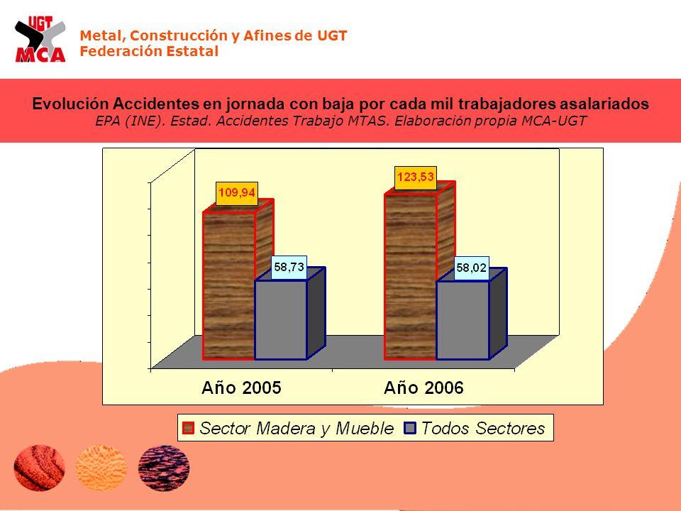 Metal, Construcción y Afines de UGT Federación Estatal Evolución Accidentes en jornada con baja por cada mil trabajadores asalariados EPA (INE).