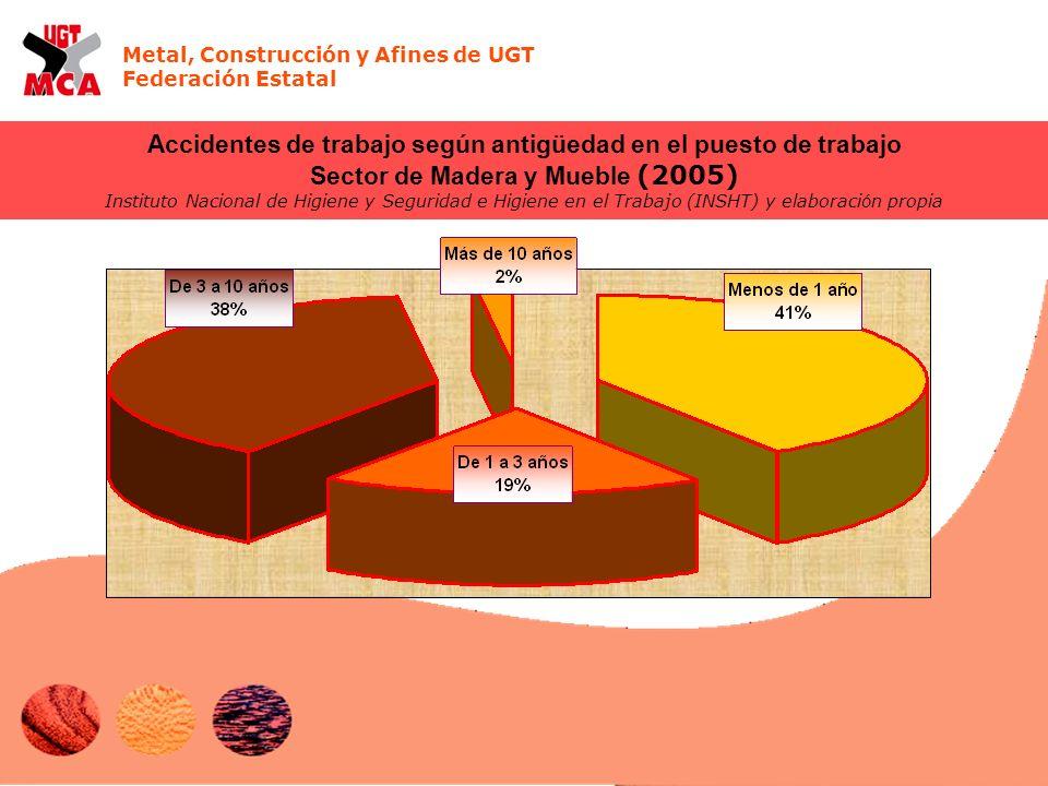 Metal, Construcción y Afines de UGT Federación Estatal Accidentes de trabajo según antigüedad en el puesto de trabajo Sector de Madera y Mueble (2005)