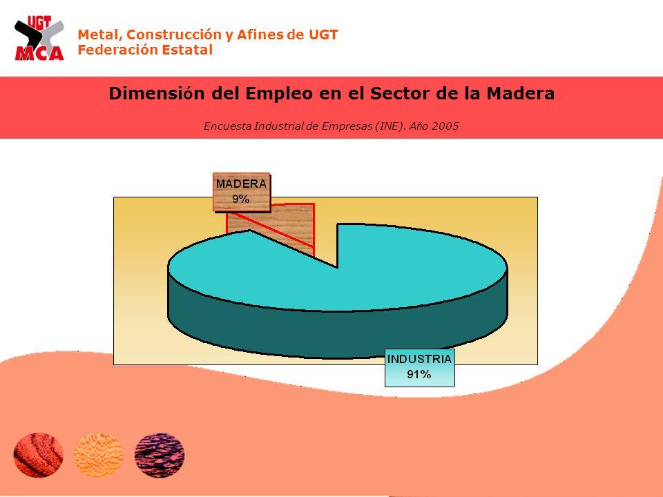 Metal, Construcción y Afines de UGT Federación Estatal Dimensi ó n del Empleo en el Sector de la Madera Encuesta Industrial de Empresas (INE). A ñ o 2
