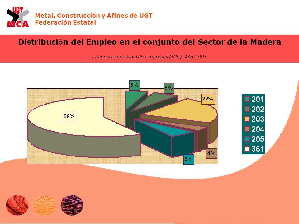 Metal, Construcción y Afines de UGT Federación Estatal Distribuci ó n del Empleo en el conjunto del Sector de la Madera Encuesta Industrial de Empresas (INE).