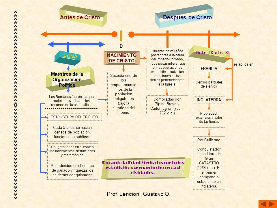Prof.Lencioni, Gustavo O. Del s. XV al s.