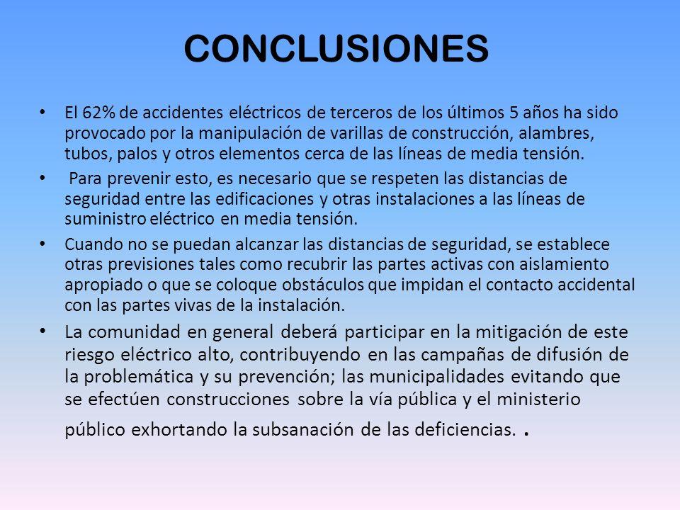 CONCLUSIONES El 62% de accidentes eléctricos de terceros de los últimos 5 años ha sido provocado por la manipulación de varillas de construcción, alam