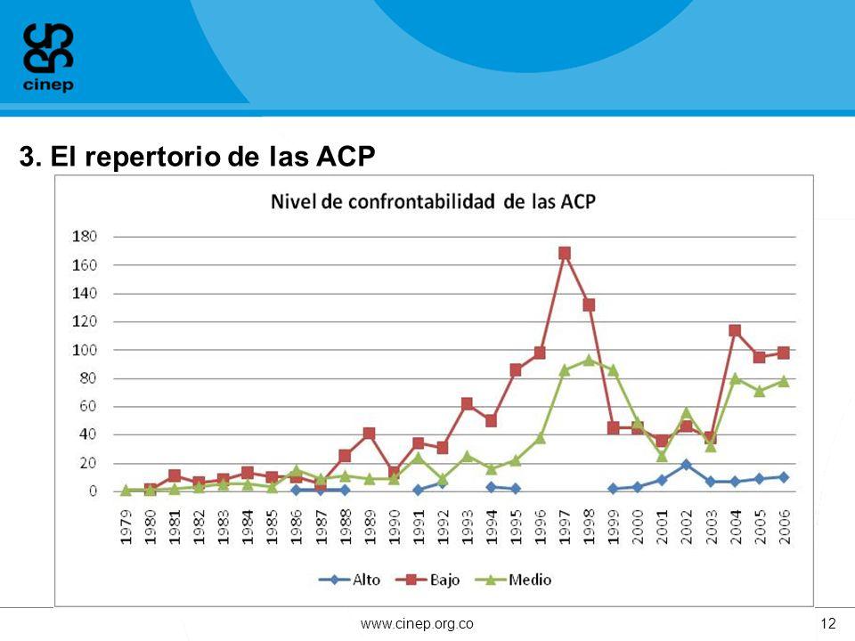3. El repertorio de las ACP www.cinep.org.co12