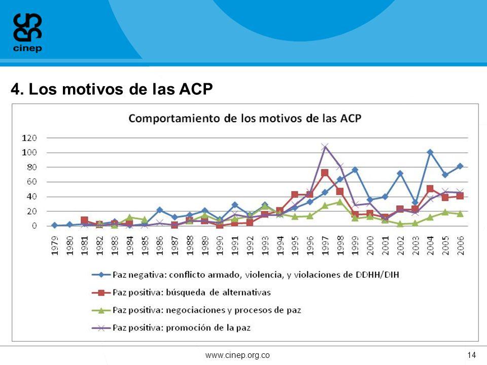 4. Los motivos de las ACP www.cinep.org.co14