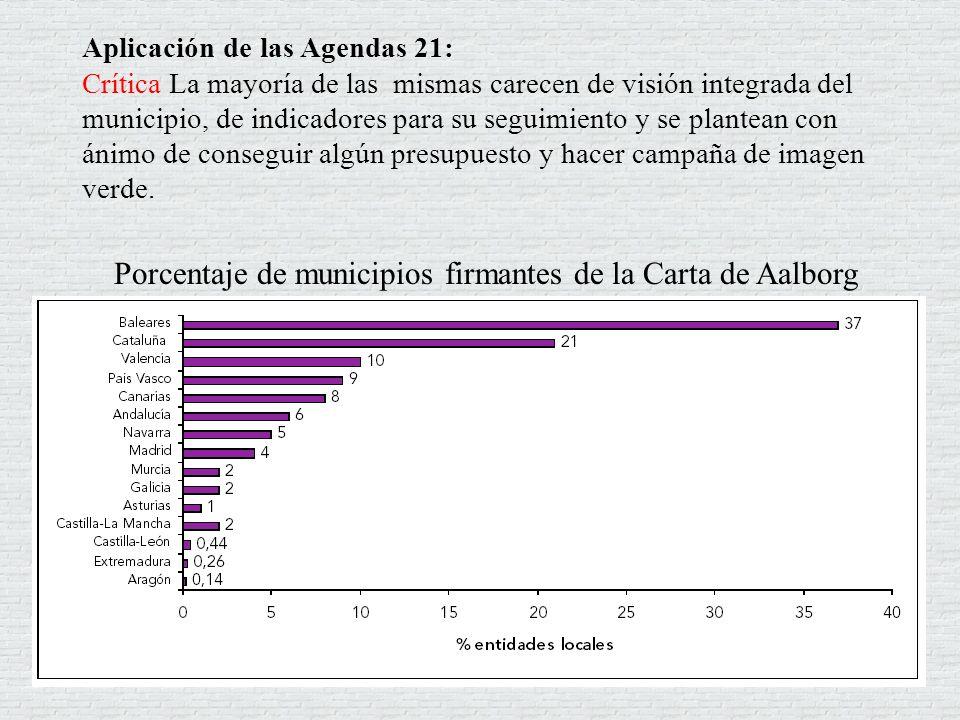 Porcentaje de municipios firmantes de la Carta de Aalborg Aplicación de las Agendas 21: Crítica La mayoría de las mismas carecen de visión integrada d