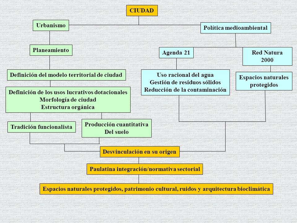 Espacios naturales protegidos, patrimonio cultural, ruidos y arquitectura bioclimática Desvinculación en su origen Paulatina integración/normativa sec