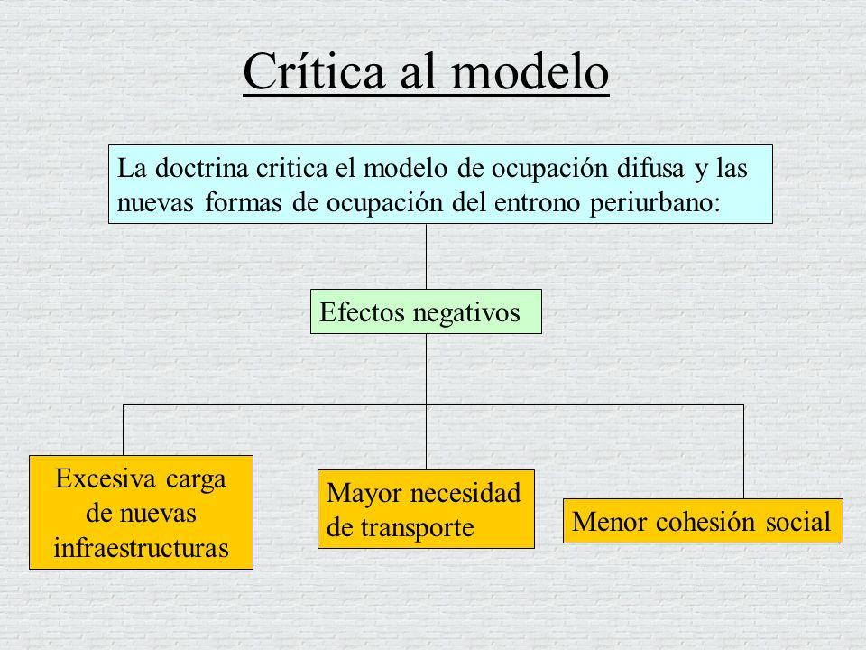 Crítica al modelo La doctrina critica el modelo de ocupación difusa y las nuevas formas de ocupación del entrono periurbano: Excesiva carga de nuevas