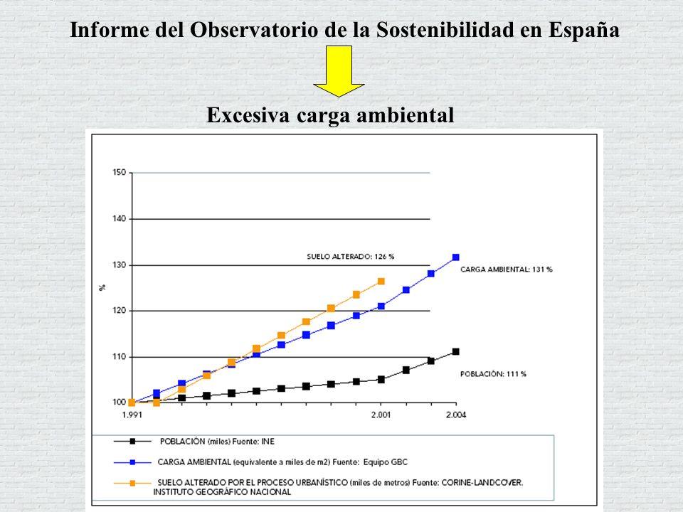 Informe del Observatorio de la Sostenibilidad en España Excesiva carga ambiental
