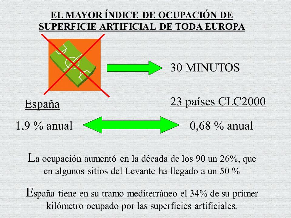 EL MAYOR ÍNDICE DE OCUPACIÓN DE SUPERFICIE ARTIFICIAL DE TODA EUROPA 30 MINUTOS España 23 países CLC2000 1,9 % anual0,68 % anual L a ocupación aumentó