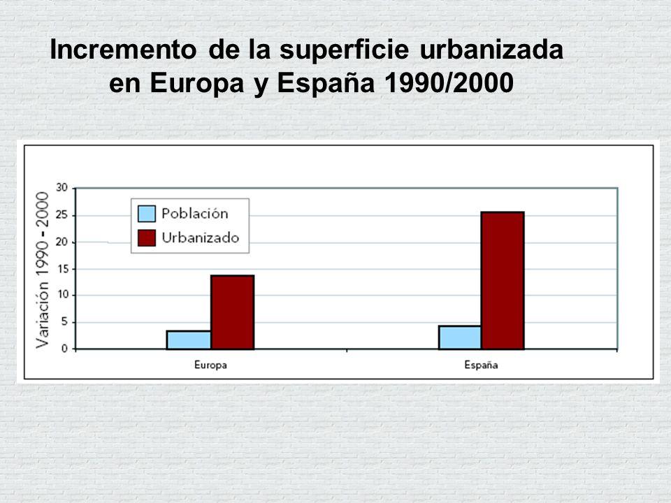 Incremento de la superficie urbanizada en Europa y España 1990/2000