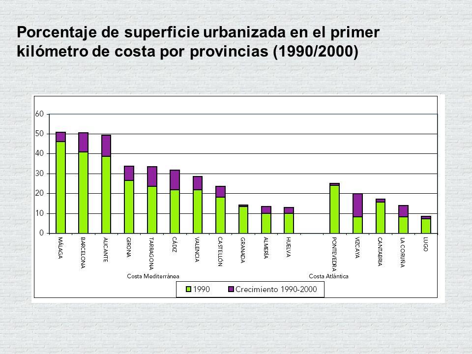 Porcentaje de superficie urbanizada en el primer kilómetro de costa por provincias (1990/2000)