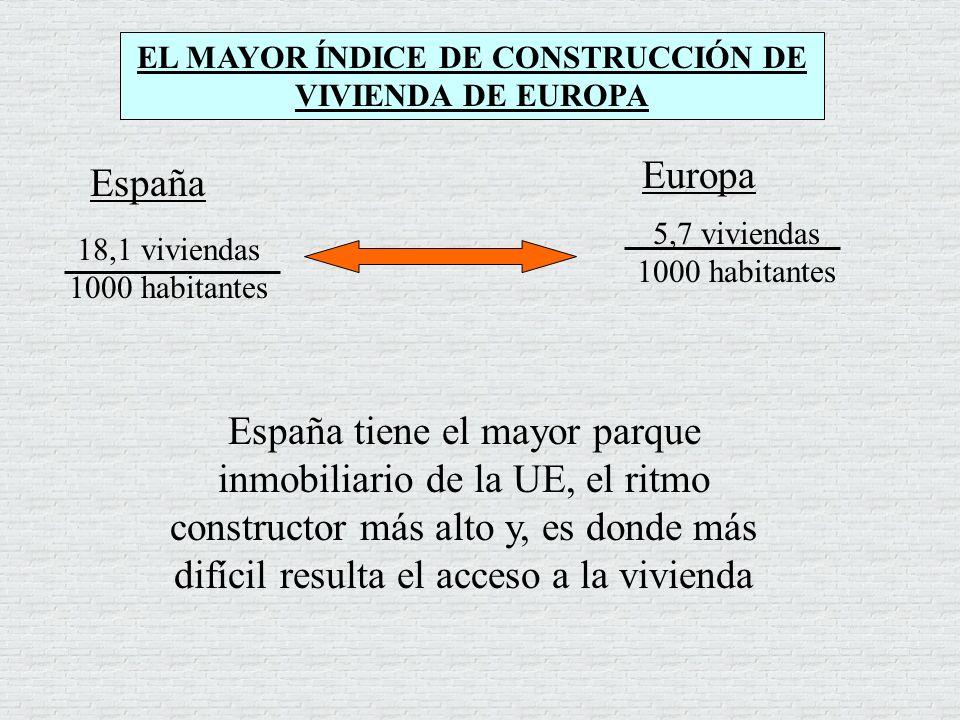 España tiene el mayor parque inmobiliario de la UE, el ritmo constructor más alto y, es donde más difícil resulta el acceso a la vivienda EL MAYOR ÍND