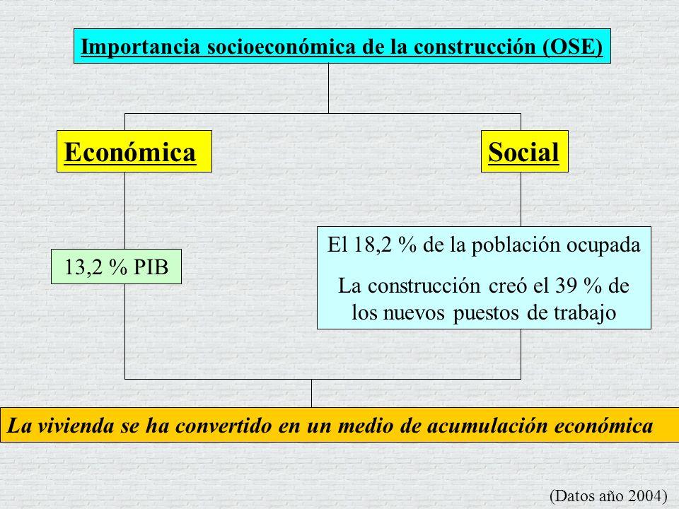 Importancia socioeconómica de la construcción (OSE) (Datos año 2004) La vivienda se ha convertido en un medio de acumulación económica EconómicaSocial