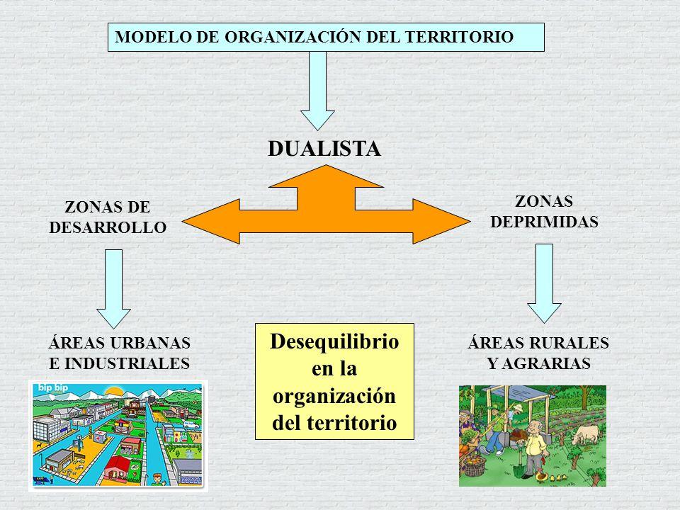 MODELO DE ORGANIZACIÓN DEL TERRITORIO DUALISTA ZONAS DE DESARROLLO ÁREAS URBANAS E INDUSTRIALES ZONAS DEPRIMIDAS ÁREAS RURALES Y AGRARIAS Desequilibri