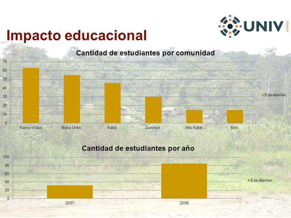Impacto educacional
