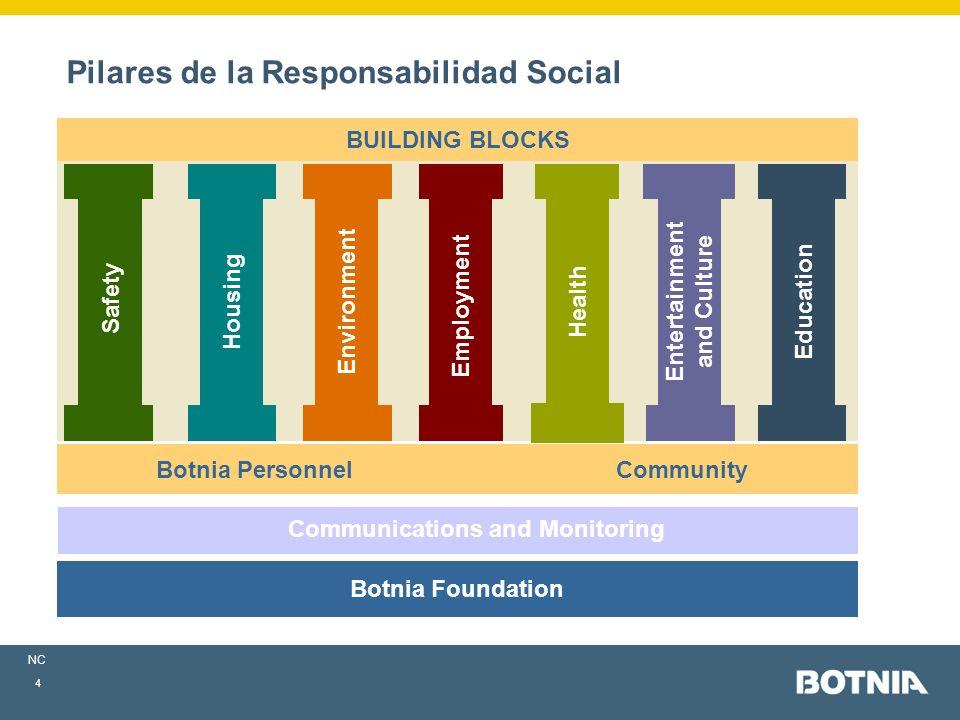 NC 4 Building Blocks Framework: Environment Employment Entertainment and Culture Education Safety Housing Botnia PersonnelCommunity BUILDING BLOCKS Communications and Monitoring Botnia Foundation Health Pilares de la Responsabilidad Social