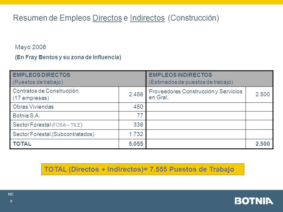 NC 8 Resumen de Empleos Directos e Indirectos (Construcción) Mayo 2006 (En Fray Bentos y su zona de Influencia) EMPLEOS DIRECTOS (Puestos de trabajo) EMPLEOS INDIRECTOS (Estimados de puestos de trabajo) Contratos de Construcción (17 empresas) 2.458 Proveedores Construcción y Servicios en Gral.