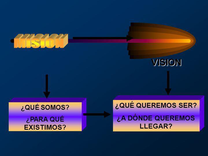 ¿QUÉ SOMOS? ¿PARA QUÉ EXISTIMOS ? ¿QUÉ QUEREMOS SER? ¿A DÓNDE QUEREMOS LLEGAR? VISION