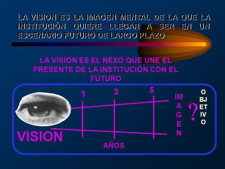 LA VISION ES EL NEXO QUE UNE EL PRESENTE DE LA INSTITUCIÓN CON EL FUTURO LA VISION ES LA IMAGEN MENTAL DE LA QUE LA INSTITUCIÓN QUIERE LLEGAR A SER EN