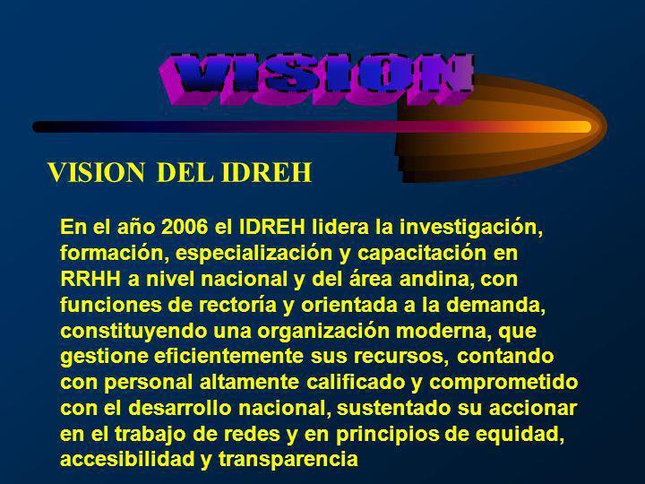 En el año 2006 el IDREH lidera la investigación, formación, especialización y capacitación en RRHH a nivel nacional y del área andina, con funciones d