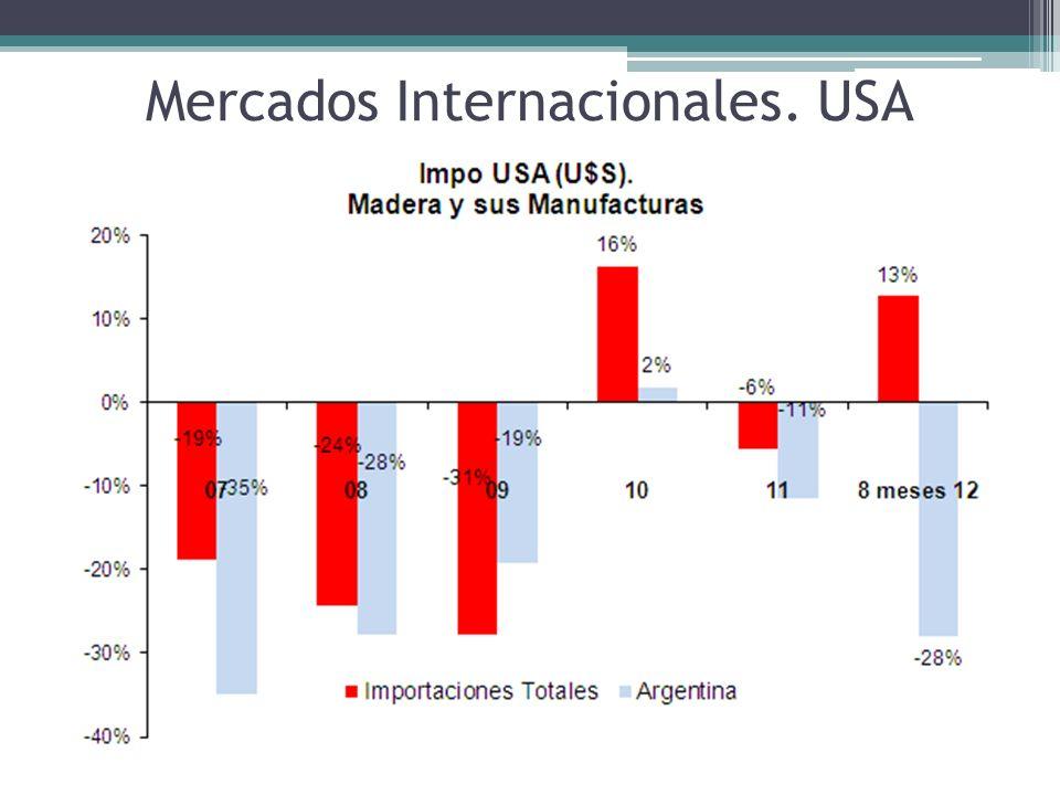 Mercados Internacionales. USA