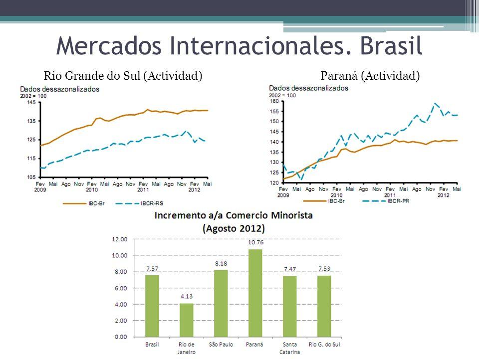 Mercados Internacionales. Brasil Paraná (Actividad)Rio Grande do Sul (Actividad)